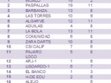 Image of the news Clasificación Equipos Europeo RadikalDarts 2012